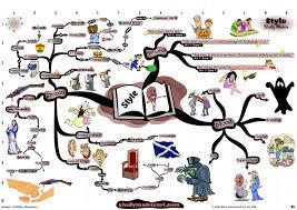 themes by study matrix bing images teaching ideas for english themes by study matrix bing images