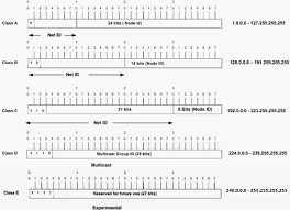 Ip Address And Subnet Mask Chart Ip Addressing And Subnetting For New Users Cisco