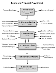 Project Proposal Flow Chart Research Proposal Flow Chart Research Writing Research