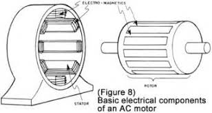 wind turbine stator wiring diagram images turbine generator ac motor basic stator and rotor operation diagrams