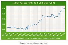Falling Rupee Mystery Page 5 New Global Indian