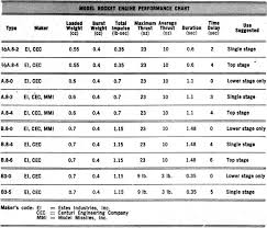 Estes Rocket Chart Rocket Trails Basic Info On Propulsion Systems For Small