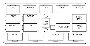 gmc yukon 2000 2001 fuse box diagram auto genius gmc yukon 2000 2001 fuse box diagram
