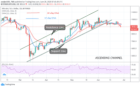 The bitcoin price fluctuates because its value is determined solely by supply and demand in the market. Bitcoin Price Prediction Bitcoin Btc Slumps But Fluctuates Between 8 9k And 9k The Uptrend Is Likely To Resume Soon Insidebitcoins Com