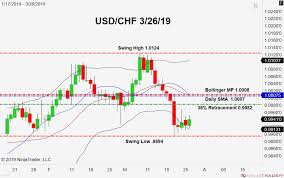Usd Chf Chart Bloomberg Usdchfchart Com