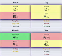 Zodiac Month Chart The Chinese Horoscope Of Donald Trump Gbtimes Com