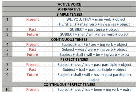 English Grammar Tense Chart Simplest English Verb Tenses Chart English Grammar For