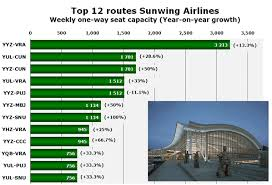 Sunwing Airplane Seating Chart Sunwing Airlines Grew By 30 In The Last Year European