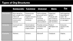 Demystifying The Engineering Org Chart