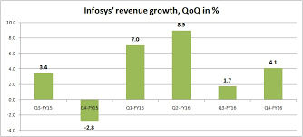 Infosys Reported 16 Rise In Profit 5 Charts That Show How
