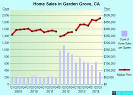 garden grove ca real estate house value index trend