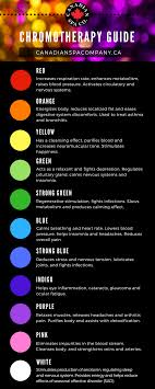 Chromotherapy Color Chart Chromotherapy Colour Guide Take Advantage Of The Led Mood