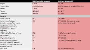Ford Bullitt Mustang Vs Mustang Gt Comparison Of Power