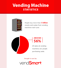 Vending Machine Industry Statistics Enchanting 48 November RSS Feed Directory
