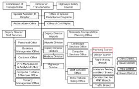 Fdot District 1 Organizational Chart Gis Business Model Report
