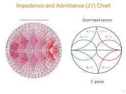 The Smith Chart Pdf Prof David R Jackson Dept Of Ece Notes 2 Ece Microwave