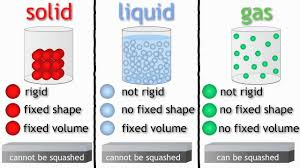 Gas Liquid Solids Ks2 Science Year 4 3 States Of Matter Solids Liquids And