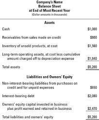 basic balance sheet examining a balance sheet model for a business dummies