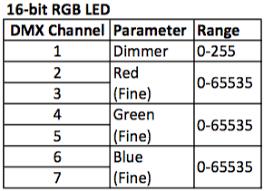 Ma Fundamentals Parameters Vs Dmx Channels A C T