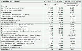 Анализ отчета о прибылях и убытках fin plan org Пример горизонтального анализа отчета о прибылях и убытках