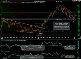 Gdxj Chart Gdxj Junior Gold Miners Approaching Support Right Side Of