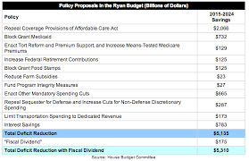 Everything You Need To Know About Paul Ryans 2015 Budget Vox