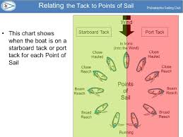 Points Of Sail Chart Turning The Boat With The Bow Crossing The No Go Zone Ppt