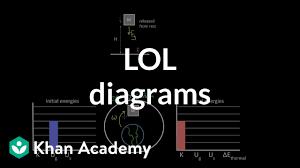 Energy Bar Charts Chemistry Lol Diagrams Video Work And Energy Khan Academy