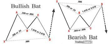 Bat Pattern Extraordinary Harmonic Price Patterns Trading Center
