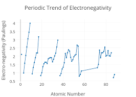 Electronegativity Chart Trend Periodic Trend Of Electronegativity Line Chart Made By