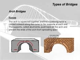 compression force bridge. 15. types of bridges compression force bridge f
