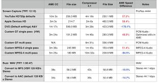 New Mac Pro Adobe Media Encoder Vs Compressor Updated