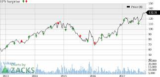 Nasdaq Quote Stunning Nsc Stock Quote Pleasing Norfolk Southern Nsc Beats On Q48 Earnings