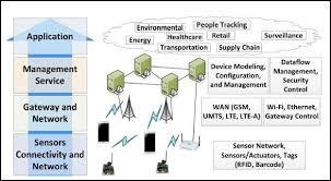 internet of things (iot) part 2 (building blocks & architecture) Future Internet Architectures of Things at Internet Of Things Diagrams