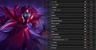 countries with highest mmr players dbltap