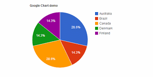 Vb Net Pie Chart Example Google Chart Sql Database