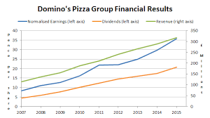 Dominos Rate Chart Dominos Pizza Group Can Future Growth Justify The Current