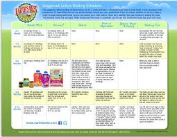 Gerber Food Chart Baby Food Introduction Chart From Earths Best Organics