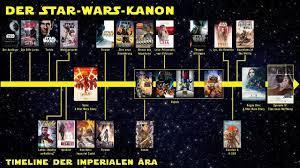 Die Star-Wars-Timeline – Imperiale ...