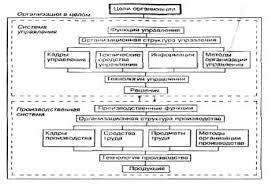 Курсовая работа Основы формирования системы управления персоналом  Состав элементов производственной системы и системы управления организации