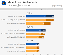 How We Test Cpu Gaming Benchmarks Techspot