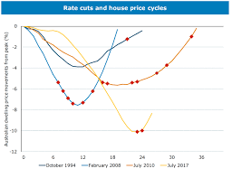 Perth Median House Price Chart Property Market Forecast 2021 House Prices Predictions