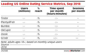 Leading Us Online Dating Service Metrics Sep 2018 Emarketer