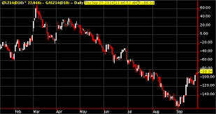 Bogo Chart Chart Of The Week Bogo Bean Oil Vs Gasoil Dramatic Move