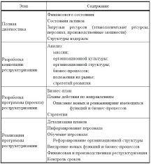 Курсовая работа Реструктуризация как важнейшее направление по  1 2 Цели и задачи проведения реструктуризации