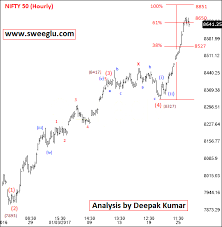 Elliott Wave Counts Of Nifty On All Time Frames Long Term