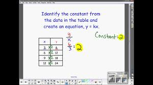 Direct Variation Chart Direct Variation Table To Equation
