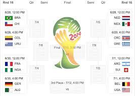 World Cup 2014 Score Chart