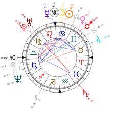 Birth Chart Love Analysis Of Courtney Loves Astrological Chart