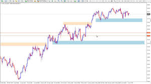 How To Identify Supply And Demand Zones On A Chart Locating Supply And Demand Zones
